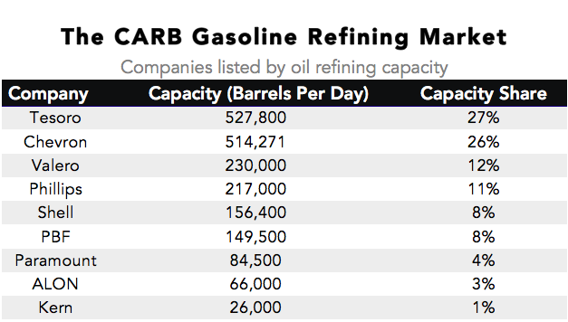 carb-refining-market-2016-08